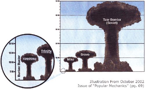 comparativa-bombas-atomicas