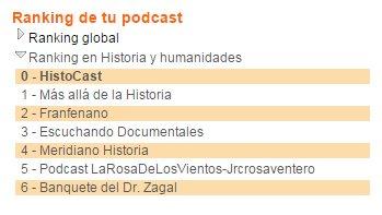 HistoCast alcanza el número 1 en iVoox